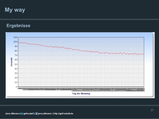 My way Ergebnisse    Tagesgewichtgewicht                                                                      27Jens Altma...