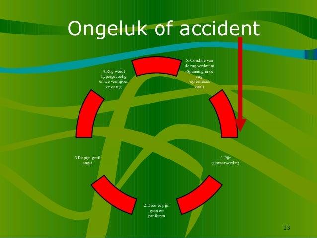 23 Ongeluk of accident 5.-Conditie van de rug verdwijnt -Spanning in de rug -spiermassa daalt 3.De pijn geeft angst 4.Rug ...