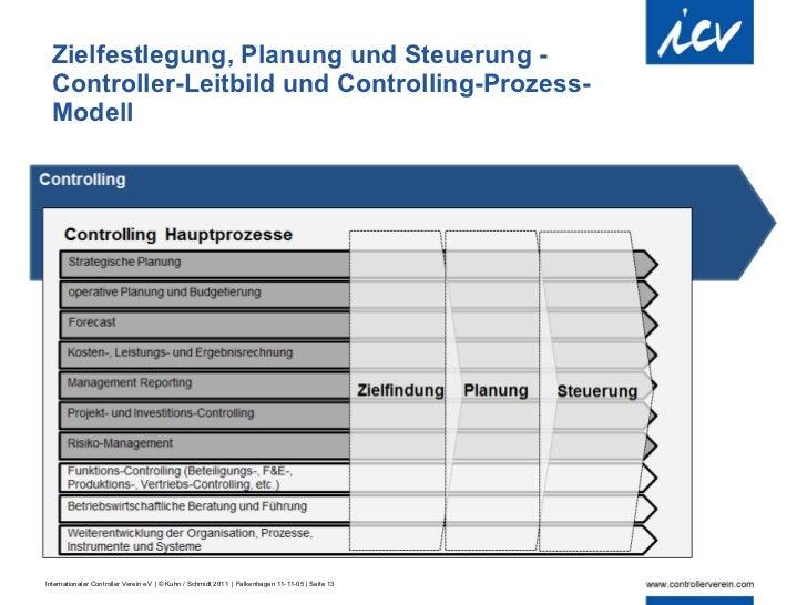 controllingprozessmodell leitfaden fr die beschreibung und gestaltung von controllingprozessen