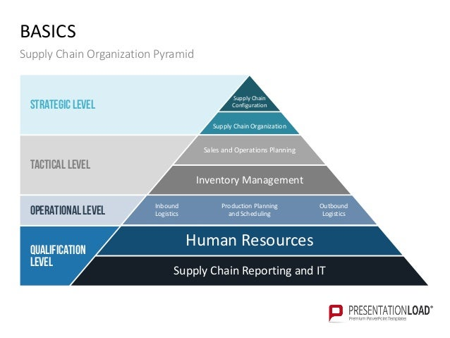 Supply Chain Management PPT Template