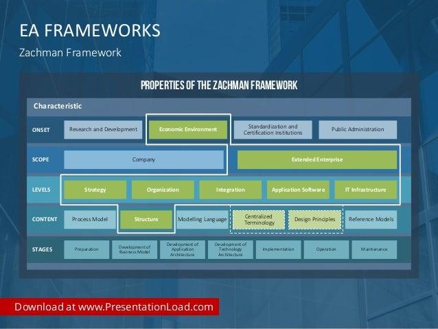 Enterprise Architecture Ppt Template