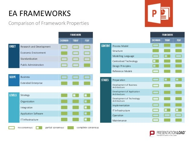 Enterprise architecture ppt template the open group architecture framework togaf 17 wajeb Image collections