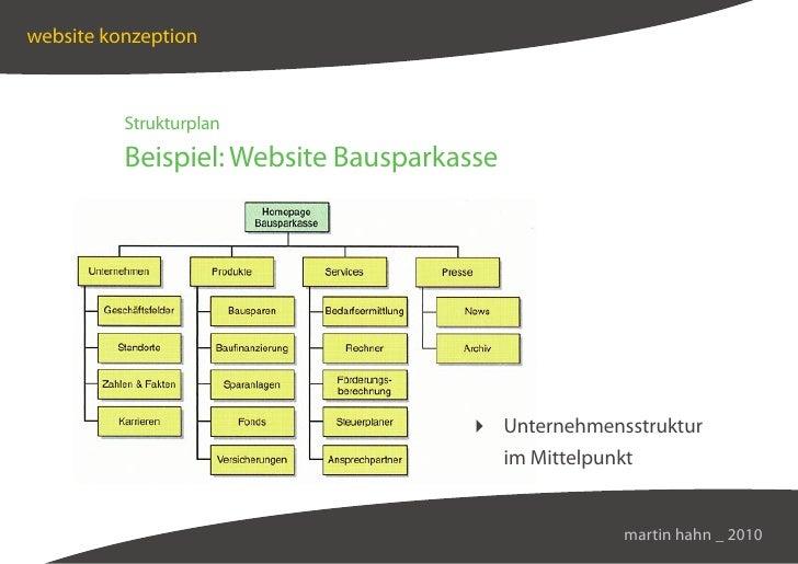 website konzeption              Strukturplan            Beispiel: Website Bausparkasse                                    ...