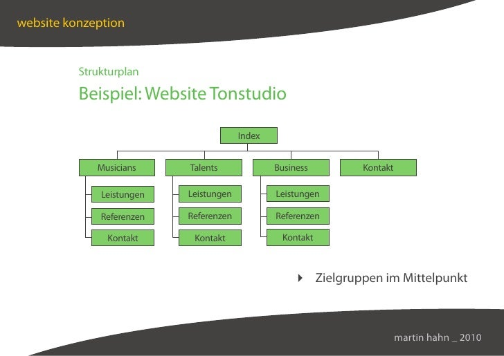 website konzeption             Strukturplan            Beispiel: Website Tonstudio                                        ...