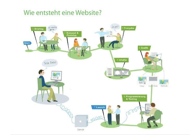 website projektmanagement        Wie entsteht eine Website?                                         martin hahn _ 2010