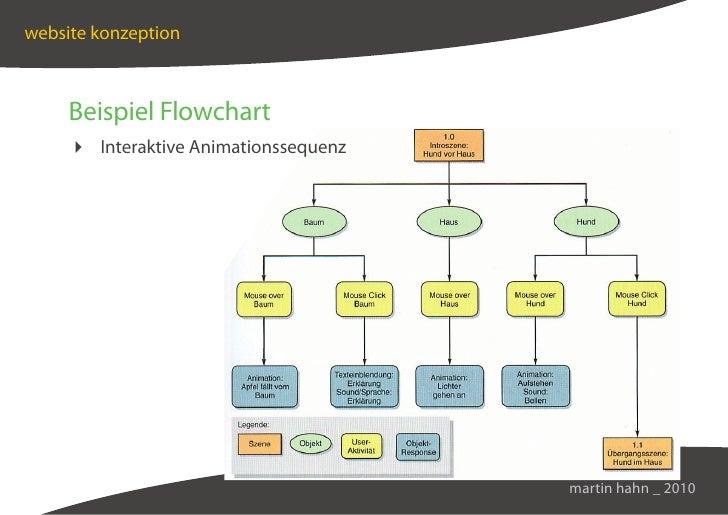 website konzeption         Beispiel Flowchart       Interaktive Animationssequenz                                         ...