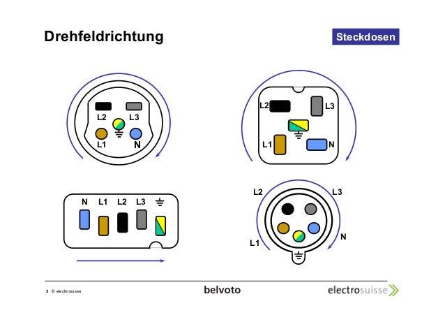 3 © electrosuisse  Steckdosen  L2 L3  L1  L2 L3  N L1  N  N L1 L2 L3  L2 L3  L1  N  Drehfeldrichtung