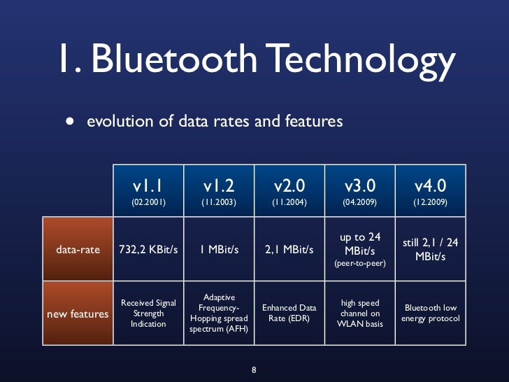 Tutorial on Different Types of Bluetooth Technology, Working and Its Applications