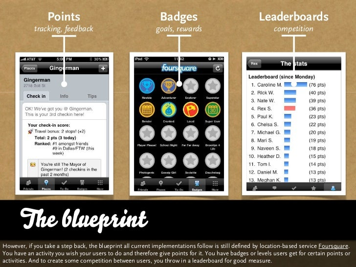 Points                                       Badges                                 Leaderboards            tracking, feed...