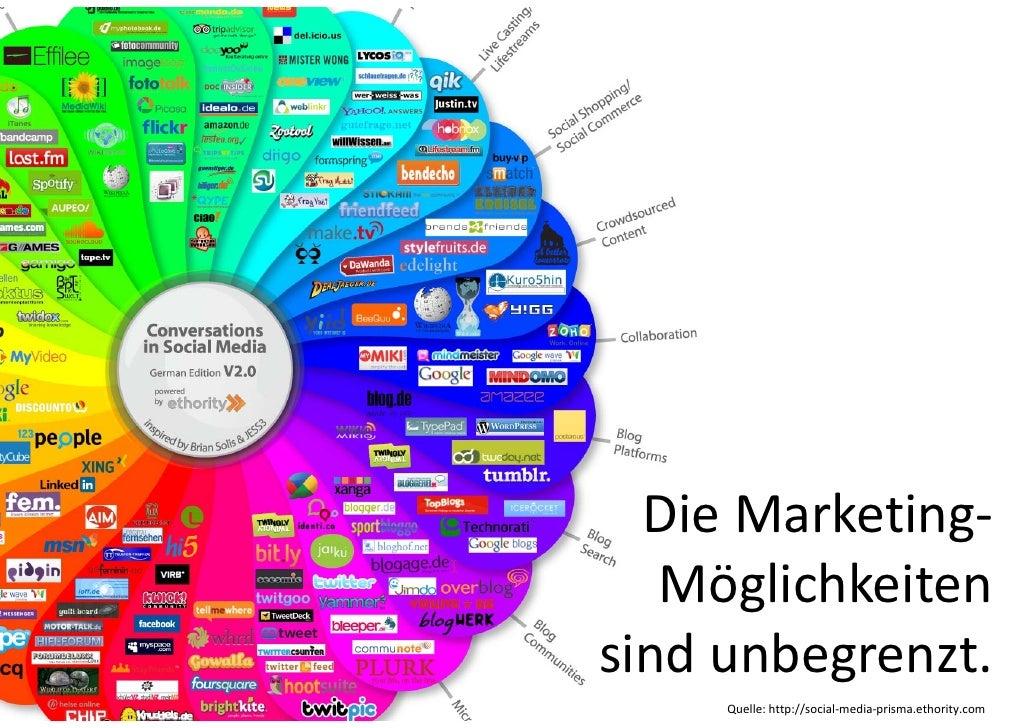 DieMarketing‐   Möglichkeitensindunbegrenzt.     Quelle:http://social‐media‐prisma.ethority.com
