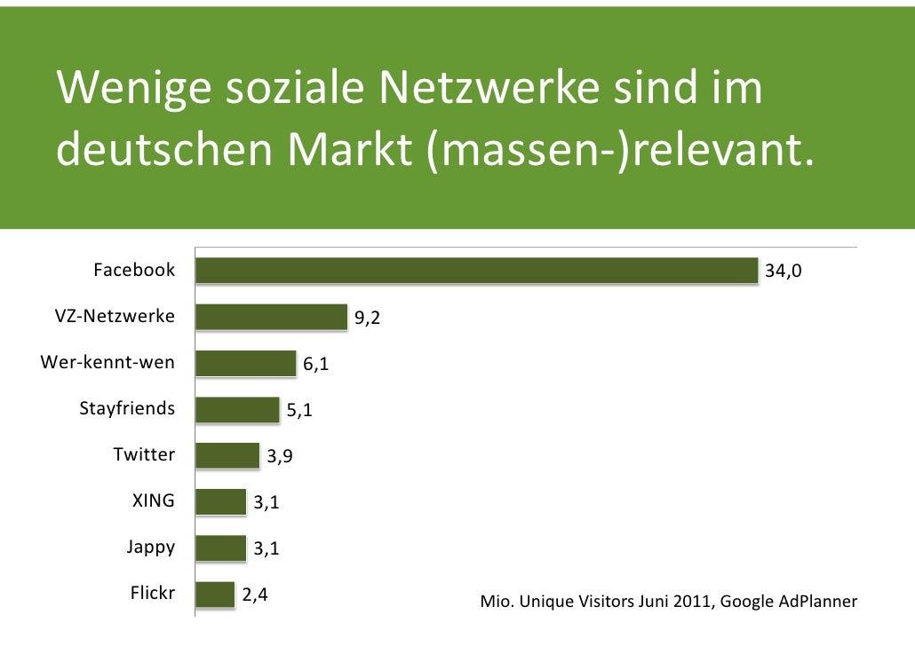 WenigesozialeNetzwerkesindim deutschenMarkt(massen‐)relevant.     Facebook                                         ...