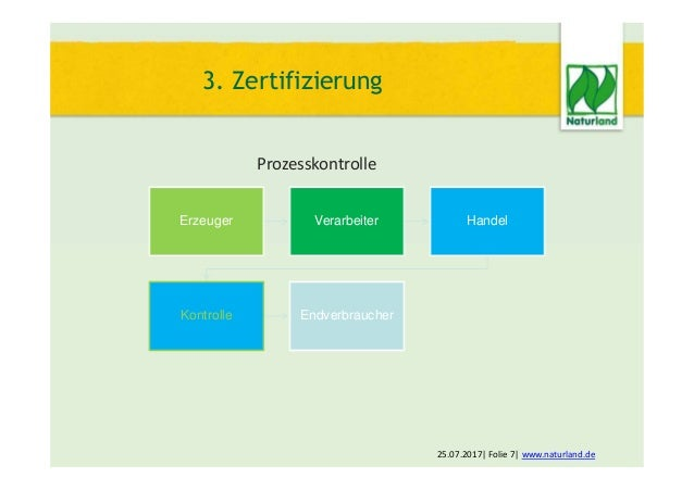Prozesskontrolle 3. Zertifizierung Erzeuger Verarbeiter Handel Kontrolle Endverbraucher 25.07.2017  Folie 7  www.naturland...