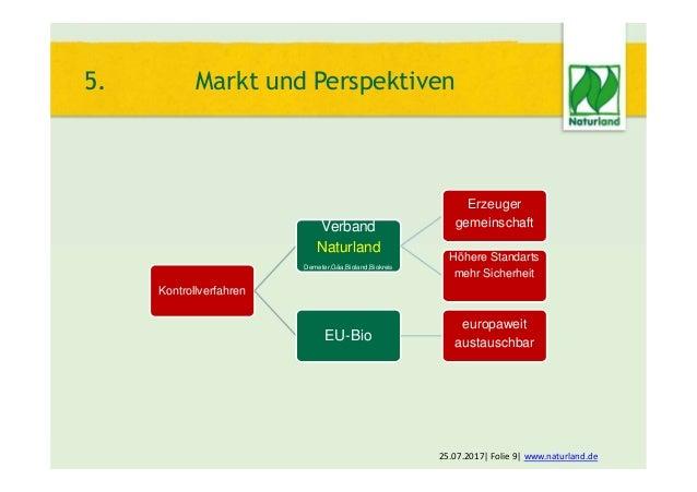 25.07.2017  Folie 9  www.naturland.de 5. Markt und Perspektiven Kontrollverfahren Verband Naturland Demeter,Gäa,Bioland,Bi...