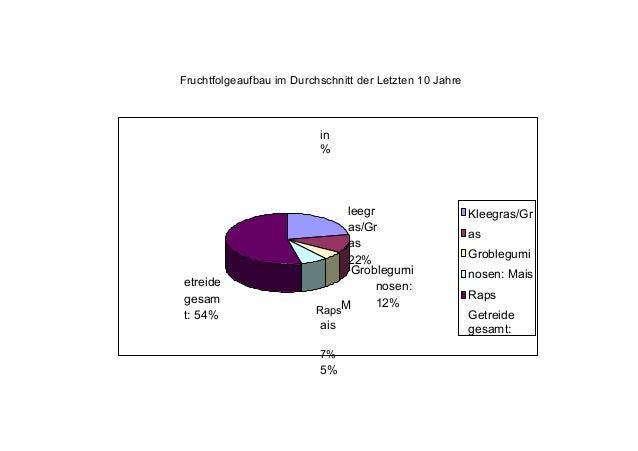 • 2 Jahre lang kein Beikrautdruck • danach Herausbildung von Leitunkrautkulturen Klette-Kamille, Knöterisch-Gänsefuß, Dist...