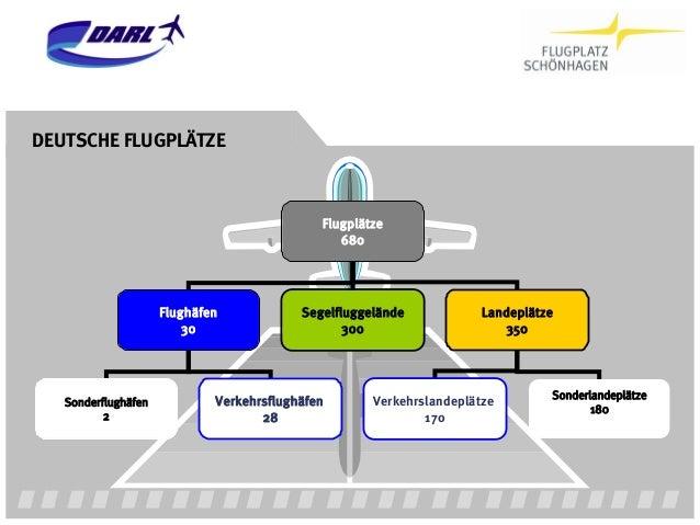 DEUTSCHE FLUGPLÄTZE                                             Flugplätze                                                ...