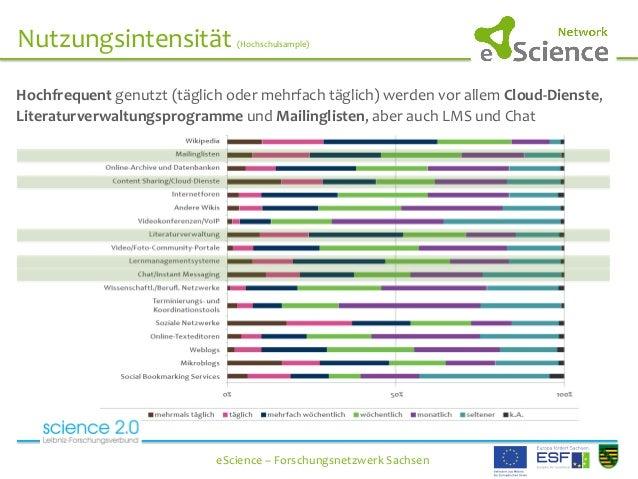Nutzungsintensität  (Hochschulsample)      eScience  –  Forschungsnetzwerk  Sachsen   Hochfreque...