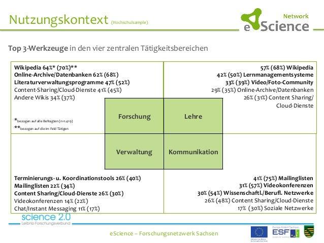 Nutzungskontext  (Hochschulsample)      eScience  –  Forschungsnetzwerk  Sachsen   Top  3-‐We...