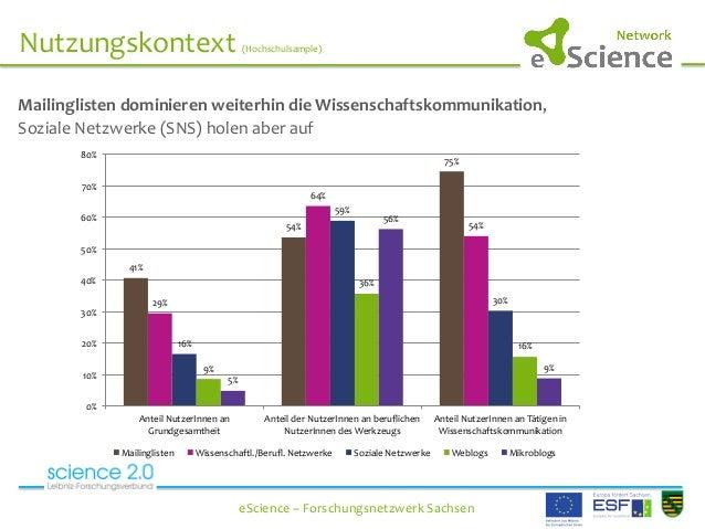 Nutzungskontext  (Hochschulsample)      eScience  –  Forschungsnetzwerk  Sachsen   Mailinglisten...