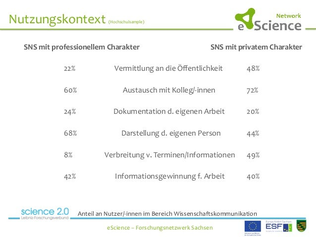 Nutzungskontext  (Hochschulsample)      eScience  –  Forschungsnetzwerk  Sachsen     SNS  mi...