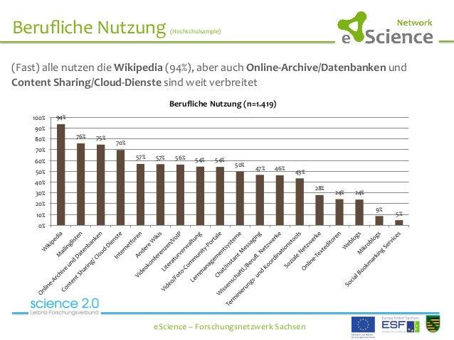 Berufliche  Nutzung  (Hochschulsample)   eScience  –  Forschungsnetzwerk  Sachsen   (Fast)  all...