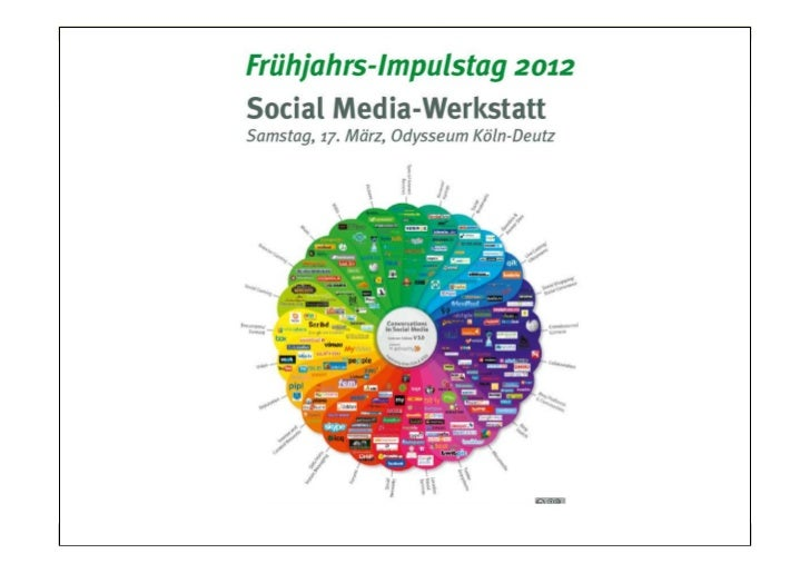 © DIM Deutsches Institut für Marketing   Social Media in der Weiterbildung   1