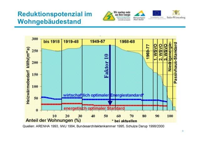 Vortrag Granzow - Forum 2 - Quartierskonzepte - VOLLER ENERGIE 2013 Slide 3