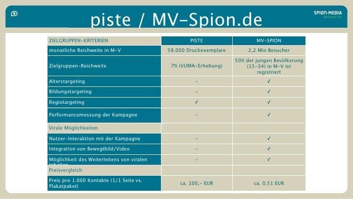 piste / MV-Spion.de ZIELGRUPPEN-KRITERIEN                               PISTE                   MV-SPION monatliche Reichw...