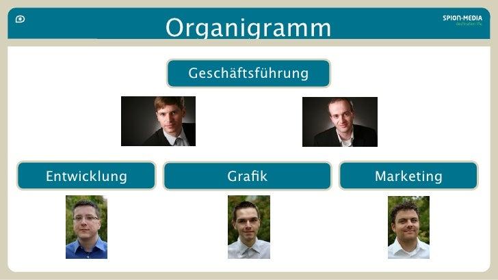 Organigramm                Geschäftsführung     Entwicklung         Grafik         Marketing