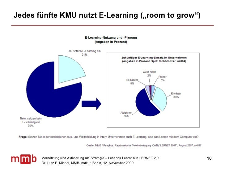 """Jedes fünfte KMU nutzt E-Learning (""""room to grow"""")"""