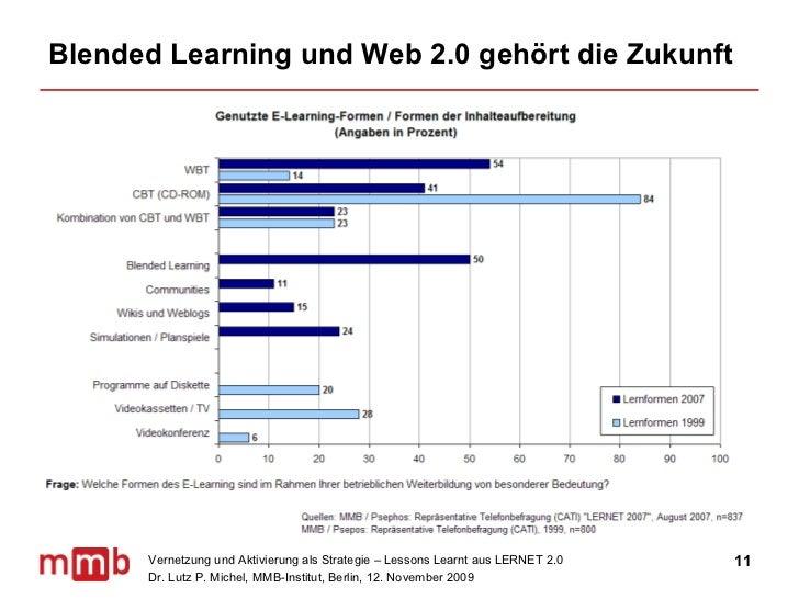 Blended Learning und Web 2.0 gehört die Zukunft