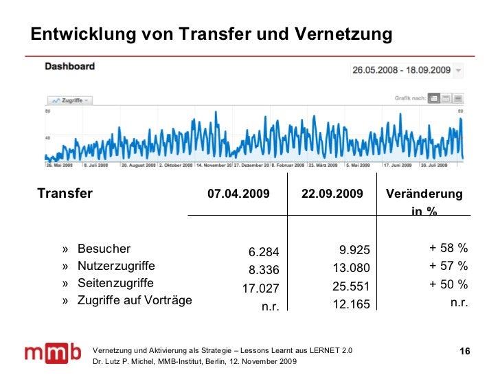 Entwicklung von Transfer und Vernetzung <ul><li>Transfer </li></ul><ul><ul><li>Besucher </li></ul></ul><ul><ul><li>Nutzerz...