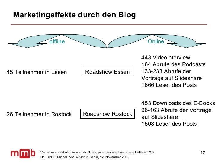 Marketingeffekte durch den Blog offline Online  45 Teilnehmer in Essen 443 Videointerview 164 Abrufe des Podcasts 133-233 ...