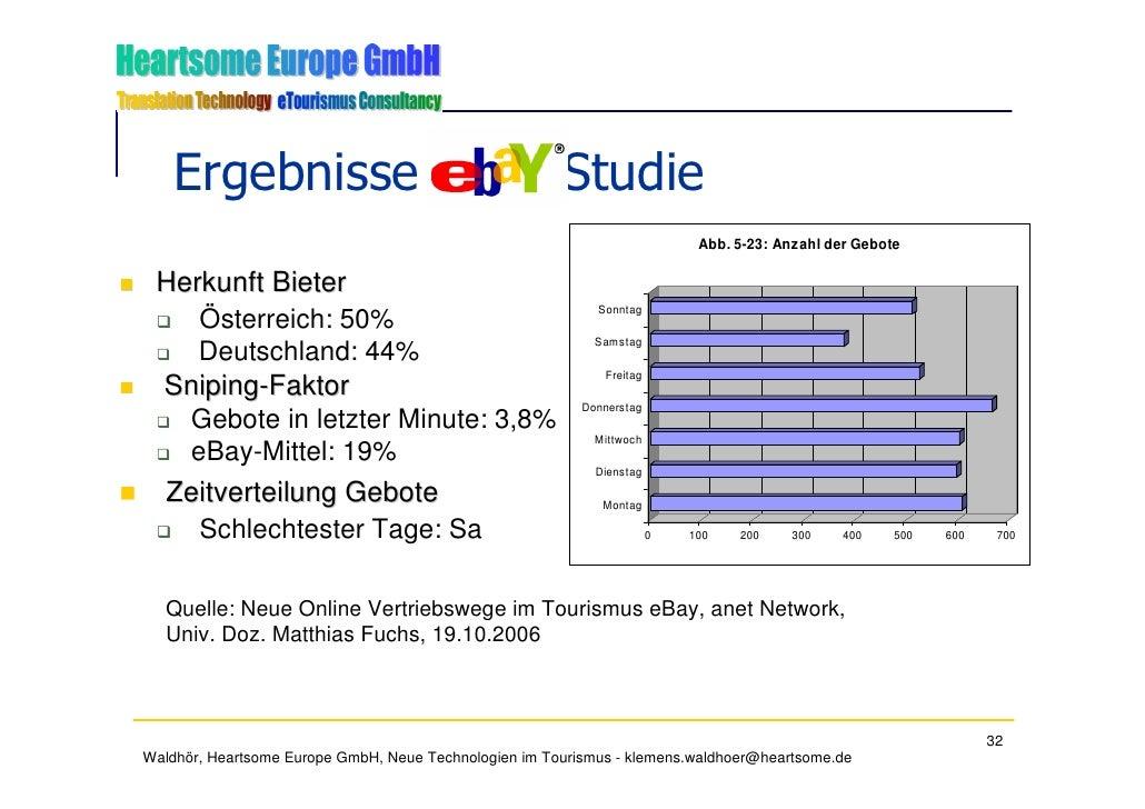 Ergebnisse eBay Studie                                                                             Abb. 5-23: Anzahl der G...