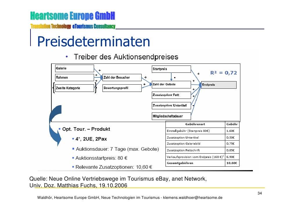 Preisdeterminaten     Quelle: Neue Online Vertriebswege im Tourismus eBay, anet Network, Univ. Doz. Matthias Fuchs, 19.10....