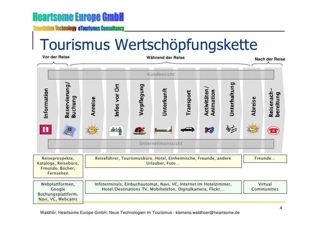 Tourismus Wertschöpfungskette   Vor der Reise                                                              Während der Rei...