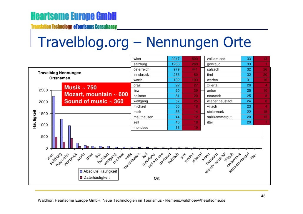 Travelblog.org – Nennungen Orte                                                             wien               2247       ...