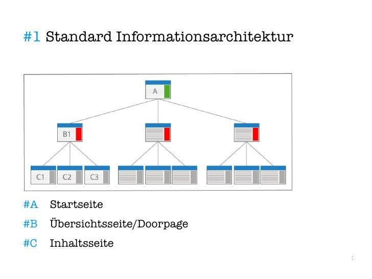 #1 Standard Informationsarchitektur     #A   Startseite #B   Übersichtsseite/Doorpage #C   Inhaltsseite                   ...
