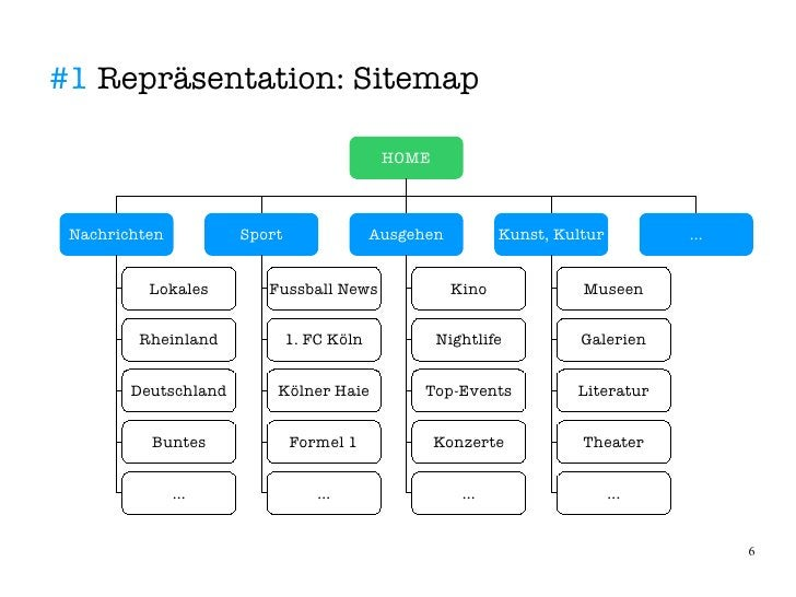 #1 Repräsentation: Sitemap                                              HOME     Nachrichten          Sport               ...