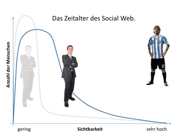 Das Zeitalter des Social Web.Anzahl der Menschen                      gering           Sichtbarkeit            sehr hoch