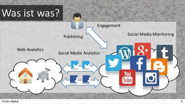 Zum Social Media Erfolg mit AMPEL Slide 3