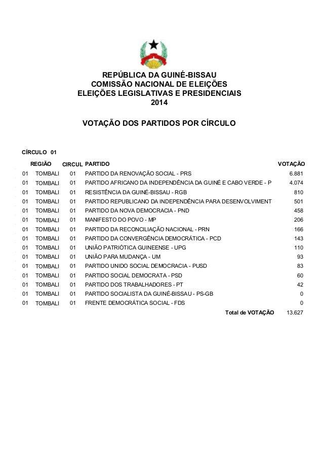 REPÚBLICA DA GUINÉ-BISSAU COMISSÃO NACIONAL DE ELEIÇÕES ELEIÇÕES LEGISLATIVAS E PRESIDENCIAIS 2014 VOTAÇÃO DOS PARTIDOS PO...
