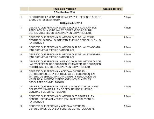 Titulo de la Votación Sentido del voto 5 Septiembre 2010 1 ELECCION DE LA MESA DIRECTIVA PARA EL SEGUNDO AÑO DE EJERCICIO ...