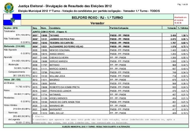Pág. 1 de 28                Justiça Eleitoral - Divulgação de Resultado das Eleições 2012                Eleição Municipal...