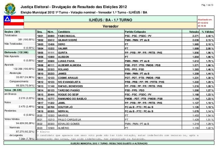 Pág. 1 de 13                Justiça Eleitoral - Divulgação de Resultado das Eleições 2012                Eleição Municipal...