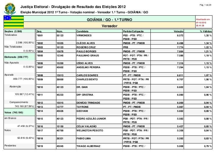 Pág. 1 de 29               Justiça Eleitoral - Divulgação de Resultado das Eleições 2012               Eleição Municipal 2...