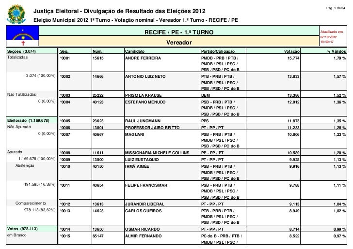 Pág. 1 de 34              Justiça Eleitoral - Divulgação de Resultado das Eleições 2012              Eleição Municipal 201...