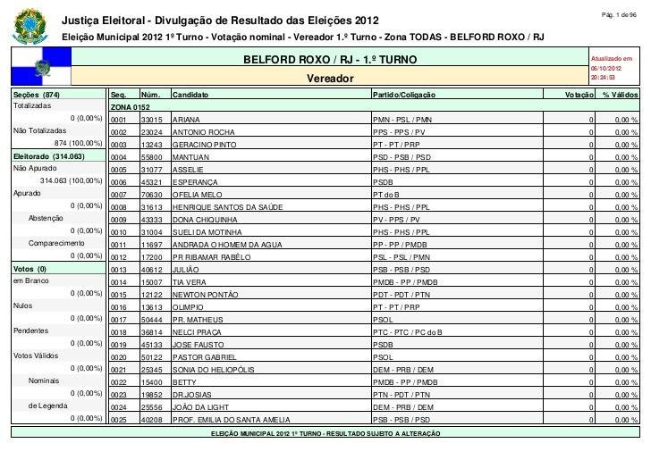 Pág. 1 de 96                Justiça Eleitoral - Divulgação de Resultado das Eleições 2012                Eleição Municipal...