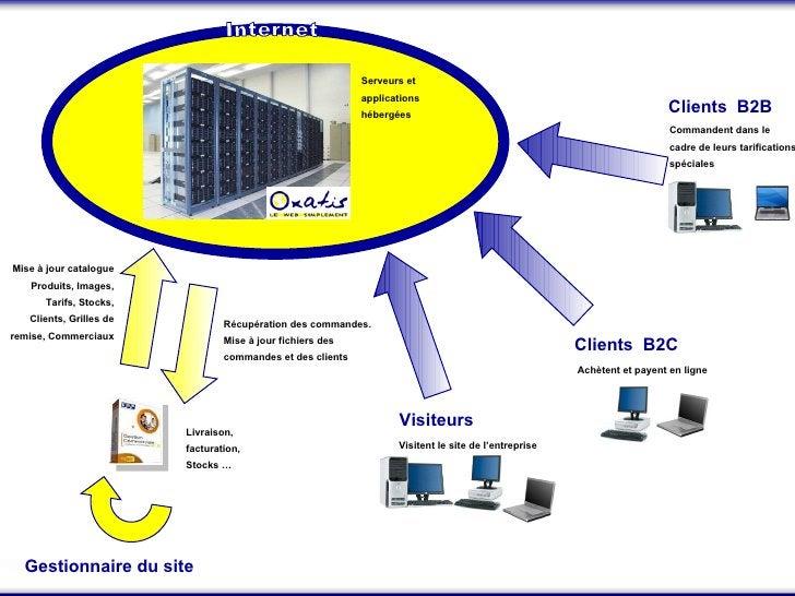 Récupération des commandes. Mise à jour fichiers des commandes et des clients   Livraison, facturation, Stocks … Visitent ...