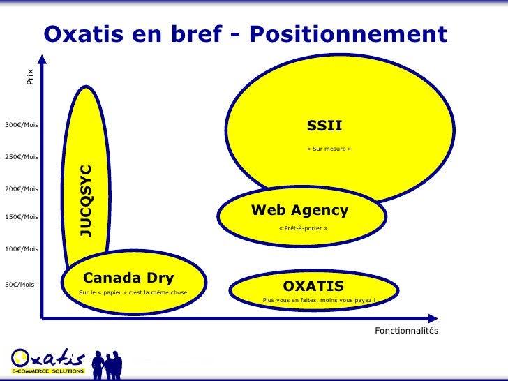 Oxatis en bref - Positionnement Fonctionnalités Prix 50€/Mois 100€/Mois 150€/Mois 200€/Mois 250€/Mois 300€/Mois JUCQSYC OX...