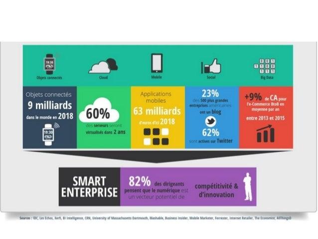 - SMAC ( Social, Mobilité, Analytique et Cloud) - La « troisième plateforme » (IDC) - Business technologies (Forester) - N...